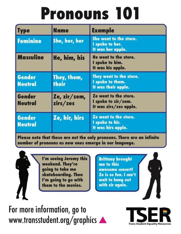 Gender neutral pronouns. Source: https://www.samuelmerritt.edu/pride/gender